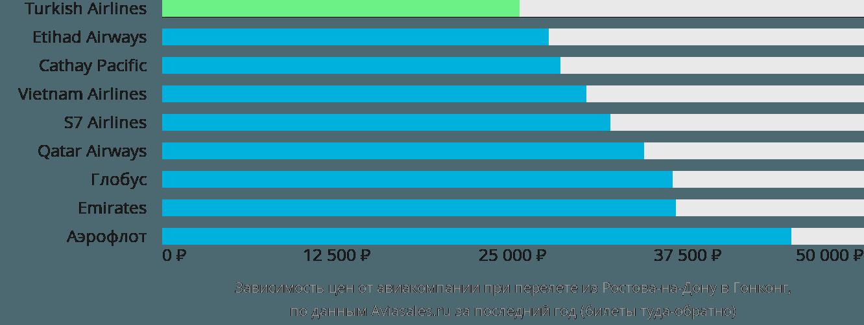 Динамика цен в зависимости от авиакомпании, совершающей перелет из Ростова-на-Дону в Гонконг