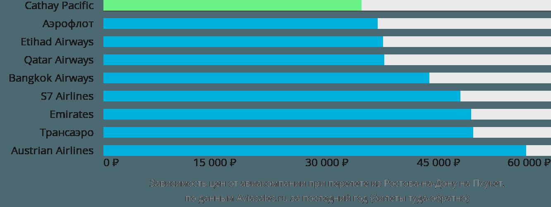 Динамика цен в зависимости от авиакомпании, совершающей перелет из Ростова-на-Дону на Пхукет