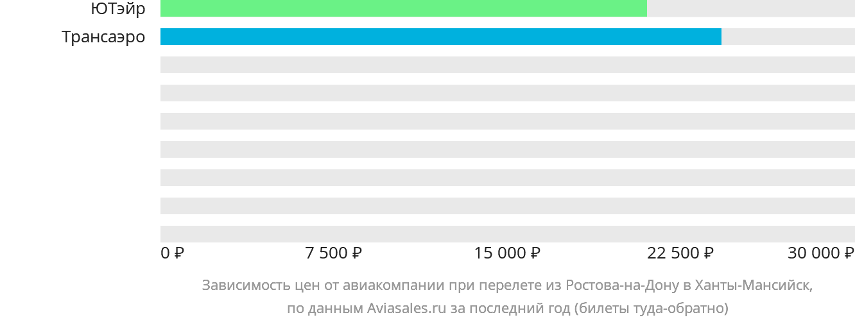 Динамика цен в зависимости от авиакомпании, совершающей перелет из Ростова-на-Дону в Ханты-Мансийск