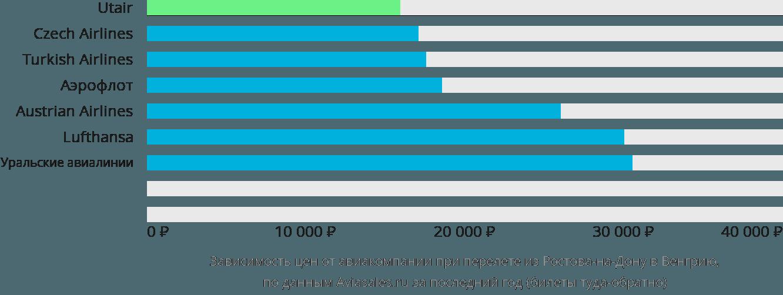 Динамика цен в зависимости от авиакомпании, совершающей перелёт из Ростова-на-Дону в Венгрию