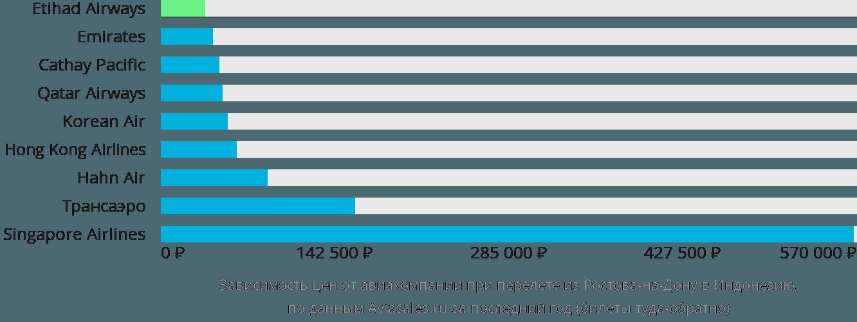 Динамика цен в зависимости от авиакомпании, совершающей перелет из Ростова-на-Дону в Индонезию