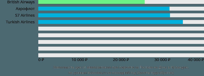 Динамика цен в зависимости от авиакомпании, совершающей перелет из Ростова-на-Дону в Ирландию