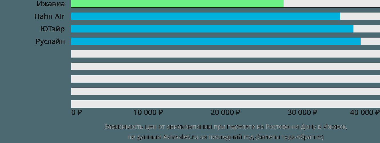 Динамика цен в зависимости от авиакомпании, совершающей перелет из Ростова-на-Дону в Ижевск