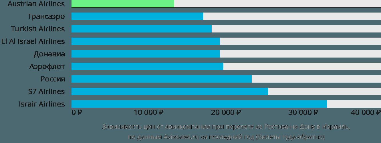 Динамика цен в зависимости от авиакомпании, совершающей перелет из Ростова-на-Дону в Израиль