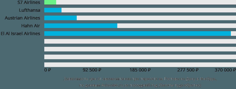 Динамика цен в зависимости от авиакомпании, совершающей перелет из Ростова-на-Дону в Инсбрук