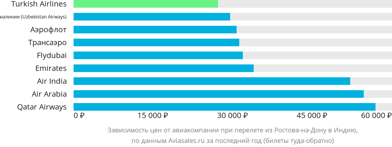 Динамика цен в зависимости от авиакомпании, совершающей перелёт из Ростова-на-Дону в Индию
