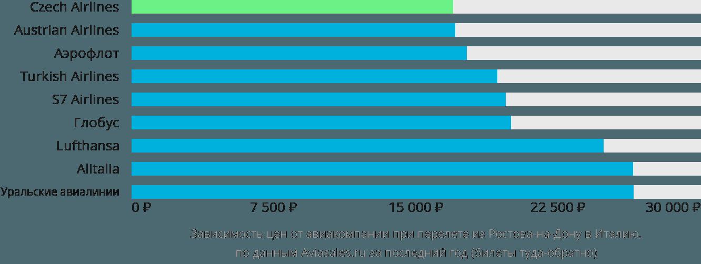 Динамика цен в зависимости от авиакомпании, совершающей перелёт из Ростова-на-Дону в Италию