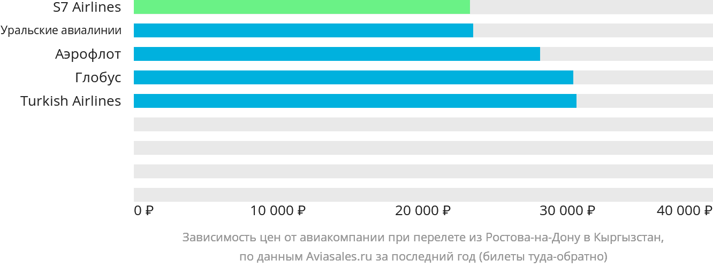 Динамика цен в зависимости от авиакомпании, совершающей перелёт из Ростова-на-Дону в Кыргызстан