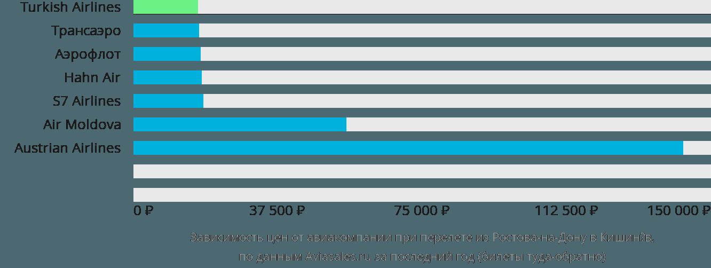 Динамика цен в зависимости от авиакомпании, совершающей перелет из Ростова-на-Дону в Кишинёв