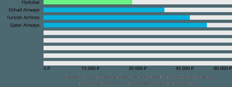 Динамика цен в зависимости от авиакомпании, совершающей перелет из Ростова-на-Дону в Катманду