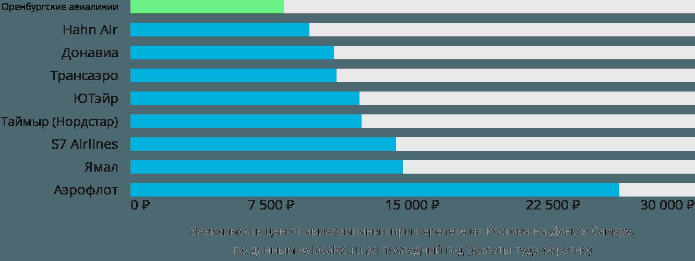 Динамика цен в зависимости от авиакомпании, совершающей перелет из Ростова-на-Дону в Самару