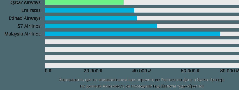 Динамика цен в зависимости от авиакомпании, совершающей перелет из Ростова-на-Дону в Куала-Лумпур