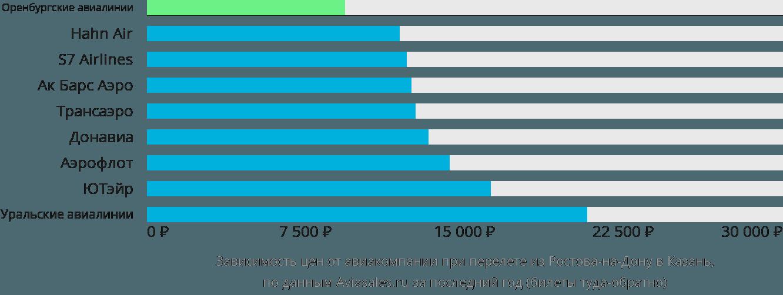 Динамика цен в зависимости от авиакомпании, совершающей перелет из Ростова-на-Дону в Казань