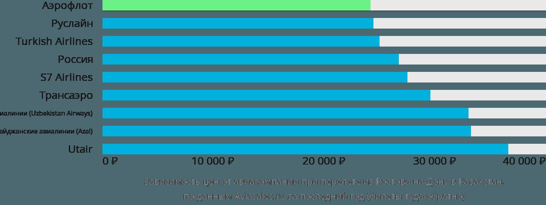 Динамика цен в зависимости от авиакомпании, совершающей перелёт из Ростова-на-Дону в Казахстан