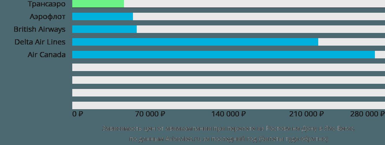Динамика цен в зависимости от авиакомпании, совершающей перелет из Ростова-на-Дону в Лас-Вегас