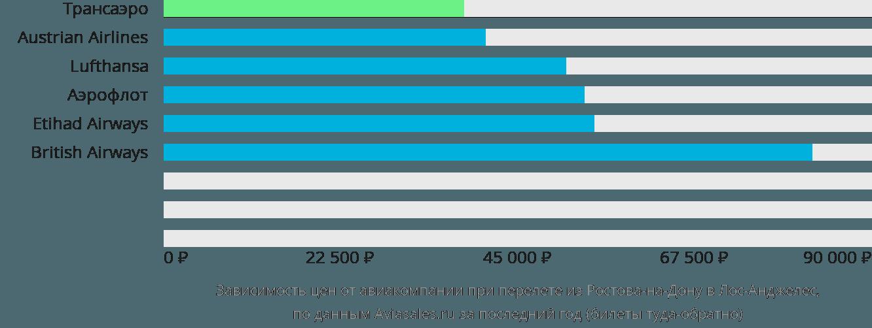 Динамика цен в зависимости от авиакомпании, совершающей перелет из Ростова-на-Дону в Лос-Анджелес