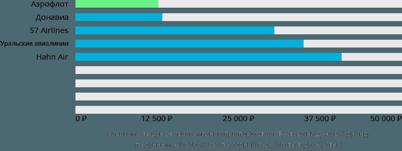 Динамика цен в зависимости от авиакомпании, совершающей перелет из Ростова-на-Дону в Худжанд