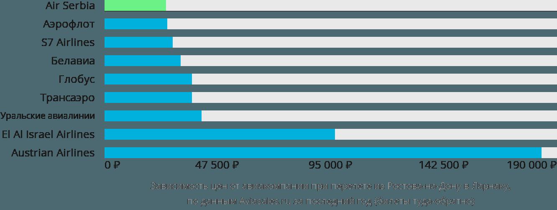 Динамика цен в зависимости от авиакомпании, совершающей перелет из Ростова-на-Дону в Ларнаку