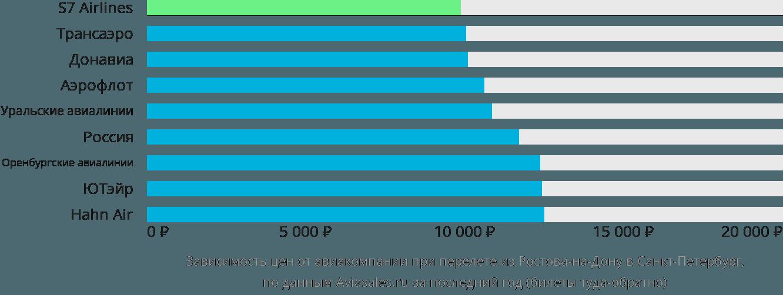 Динамика цен в зависимости от авиакомпании, совершающей перелет из Ростова-на-Дону в Санкт-Петербург
