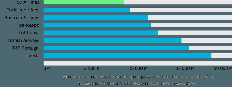 Динамика цен в зависимости от авиакомпании, совершающей перелет из Ростова-на-Дону в Лиссабон