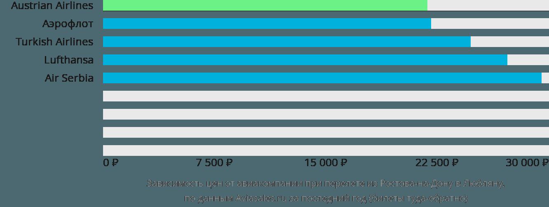 Динамика цен в зависимости от авиакомпании, совершающей перелет из Ростова-на-Дону в Любляну