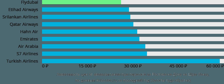 Динамика цен в зависимости от авиакомпании, совершающей перелет из Ростова-на-Дону на Шри-Ланку
