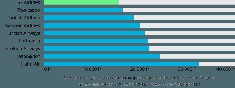 Динамика цен в зависимости от авиакомпании, совершающей перелет из Ростова-на-Дону в Лондон