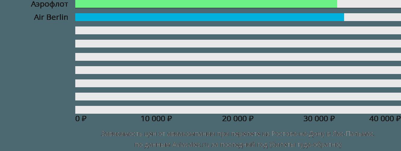 Динамика цен в зависимости от авиакомпании, совершающей перелет из Ростова-на-Дону в Лас-Пальмас