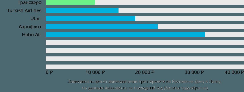 Динамика цен в зависимости от авиакомпании, совершающей перелет из Ростова-на-Дону в Литву