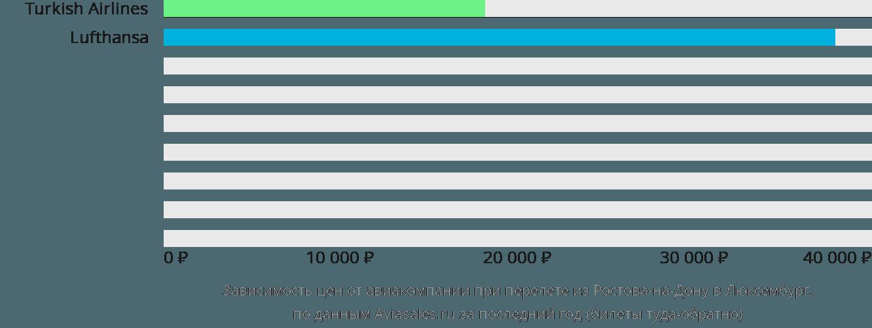 Динамика цен в зависимости от авиакомпании, совершающей перелет из Ростова-на-Дону в Люксембург
