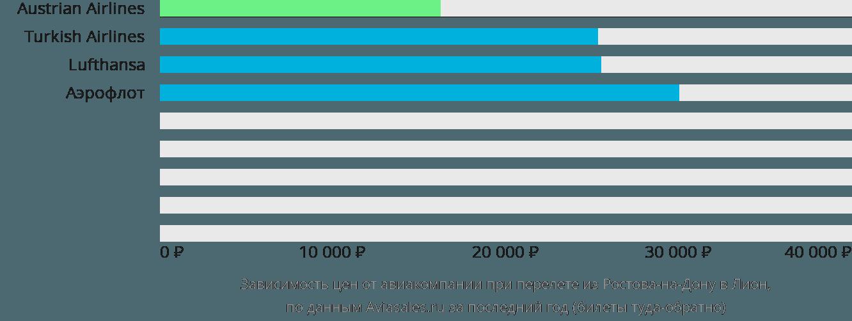 Динамика цен в зависимости от авиакомпании, совершающей перелет из Ростова-на-Дону в Лион