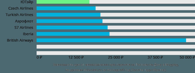 Динамика цен в зависимости от авиакомпании, совершающей перелет из Ростова-на-Дону в Мадрид