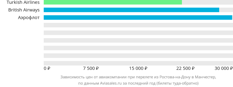 Динамика цен в зависимости от авиакомпании, совершающей перелет из Ростова-на-Дону в Манчестер
