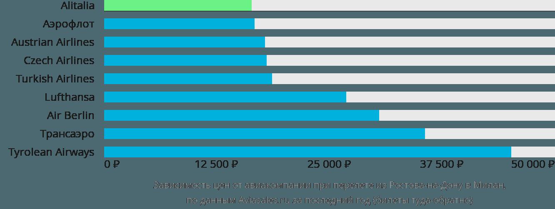 Динамика цен в зависимости от авиакомпании, совершающей перелет из Ростова-на-Дону в Милан