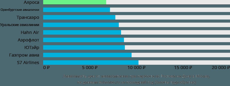 Динамика цен в зависимости от авиакомпании, совершающей перелет из Ростова-на-Дону в Москву