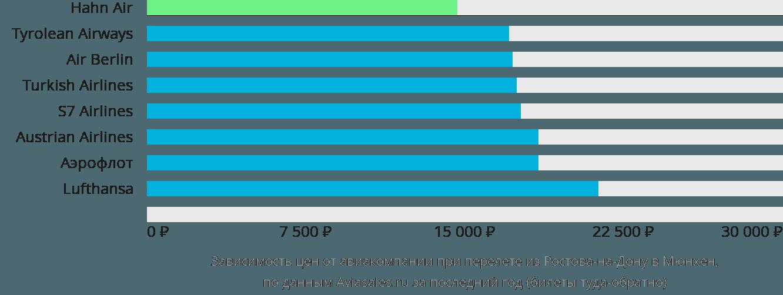 Динамика цен в зависимости от авиакомпании, совершающей перелет из Ростова-на-Дону в Мюнхен