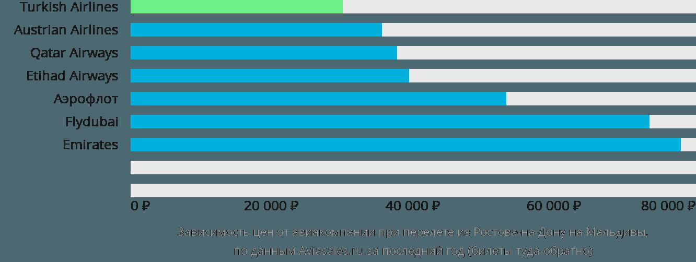 Динамика цен в зависимости от авиакомпании, совершающей перелет из Ростова-на-Дону на Мальдивы
