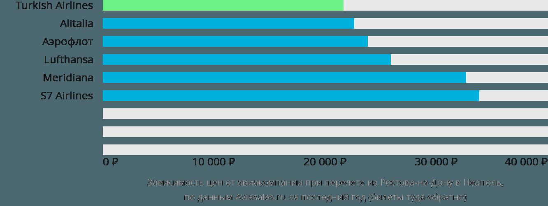 Динамика цен в зависимости от авиакомпании, совершающей перелет из Ростова-на-Дону в Неаполь
