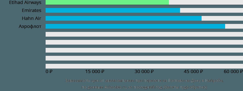 Динамика цен в зависимости от авиакомпании, совершающей перелет из Ростова-на-Дону в Найроби