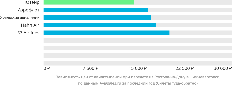Динамика цен в зависимости от авиакомпании, совершающей перелет из Ростова-на-Дону в Нижневартовск
