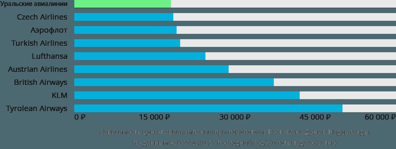 Динамика цен в зависимости от авиакомпании, совершающей перелет из Ростова-на-Дону в Нидерланды