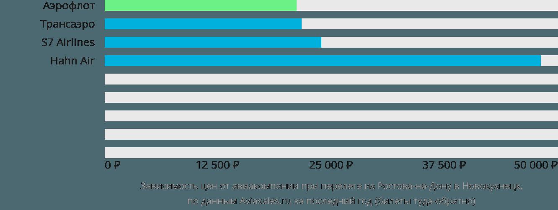 Динамика цен в зависимости от авиакомпании, совершающей перелет из Ростова-на-Дону в Новокузнецк