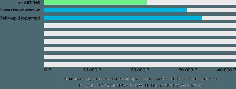 Динамика цен в зависимости от авиакомпании, совершающей перелет из Ростова-на-Дону в Норильск