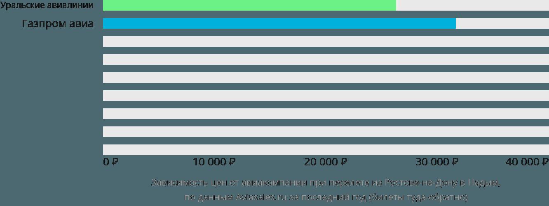 Динамика цен в зависимости от авиакомпании, совершающей перелет из Ростова-на-Дону в Надым