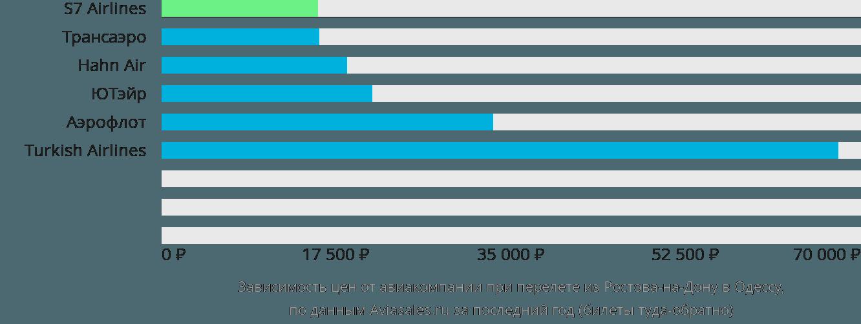 Динамика цен в зависимости от авиакомпании, совершающей перелет из Ростова-на-Дону в Одессу