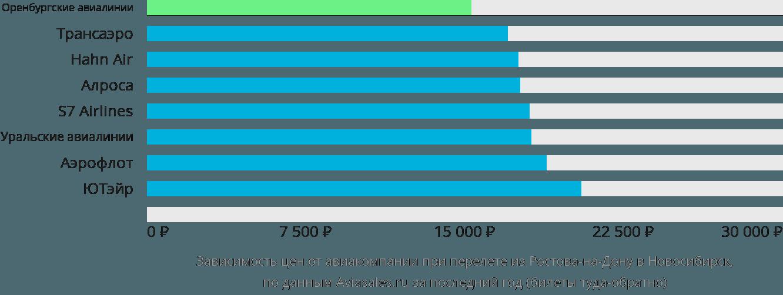 Динамика цен в зависимости от авиакомпании, совершающей перелет из Ростова-на-Дону в Новосибирск