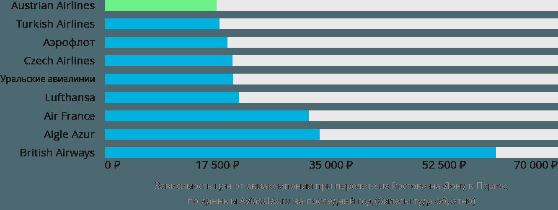 Динамика цен в зависимости от авиакомпании, совершающей перелет из Ростова-на-Дону в Париж