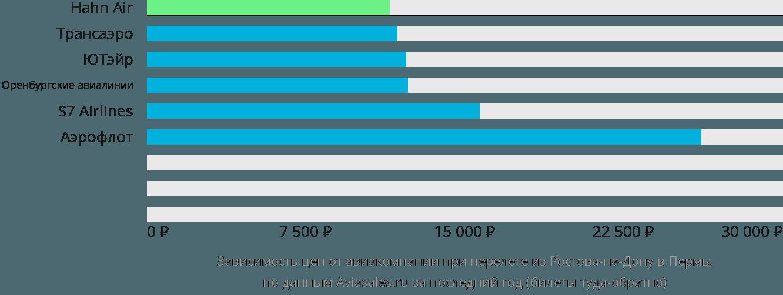 Динамика цен в зависимости от авиакомпании, совершающей перелет из Ростова-на-Дону в Пермь