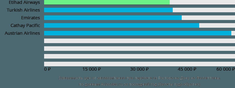 Динамика цен в зависимости от авиакомпании, совершающей перелёт из Ростова-на-Дону на Филиппины