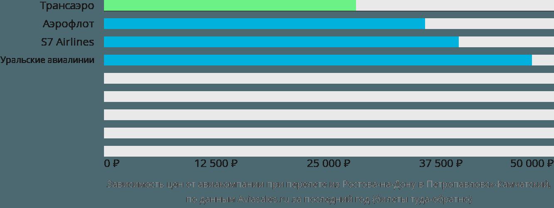 Динамика цен в зависимости от авиакомпании, совершающей перелет из Ростова-на-Дону в Петропавловск-Камчатский